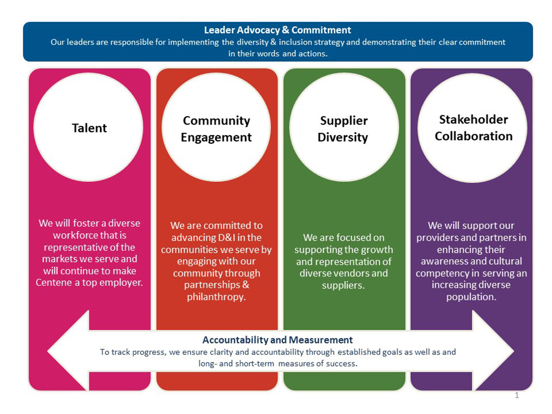 Centene's Approach to Diversity with Talent, Community Engagement, Supplier Diversity and Stakeholder Collaboration