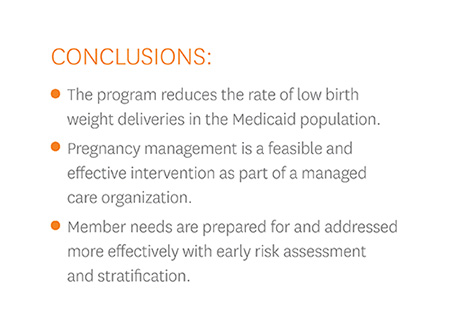 the program reduces the rate of low birth weight deliveries in the Medicaid population