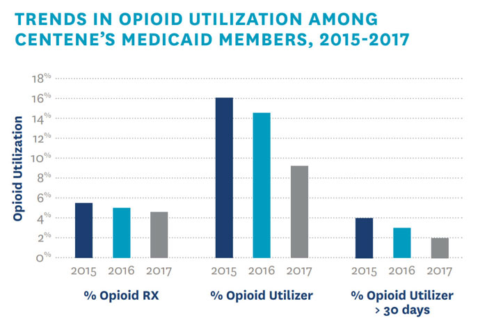 Graph showing opioid usage among Centene Medicaid members 2015-2017